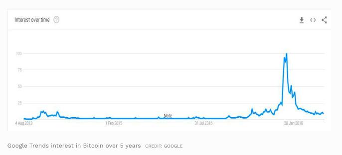 Google trends демонстрирует рост интереса к Bitcoin